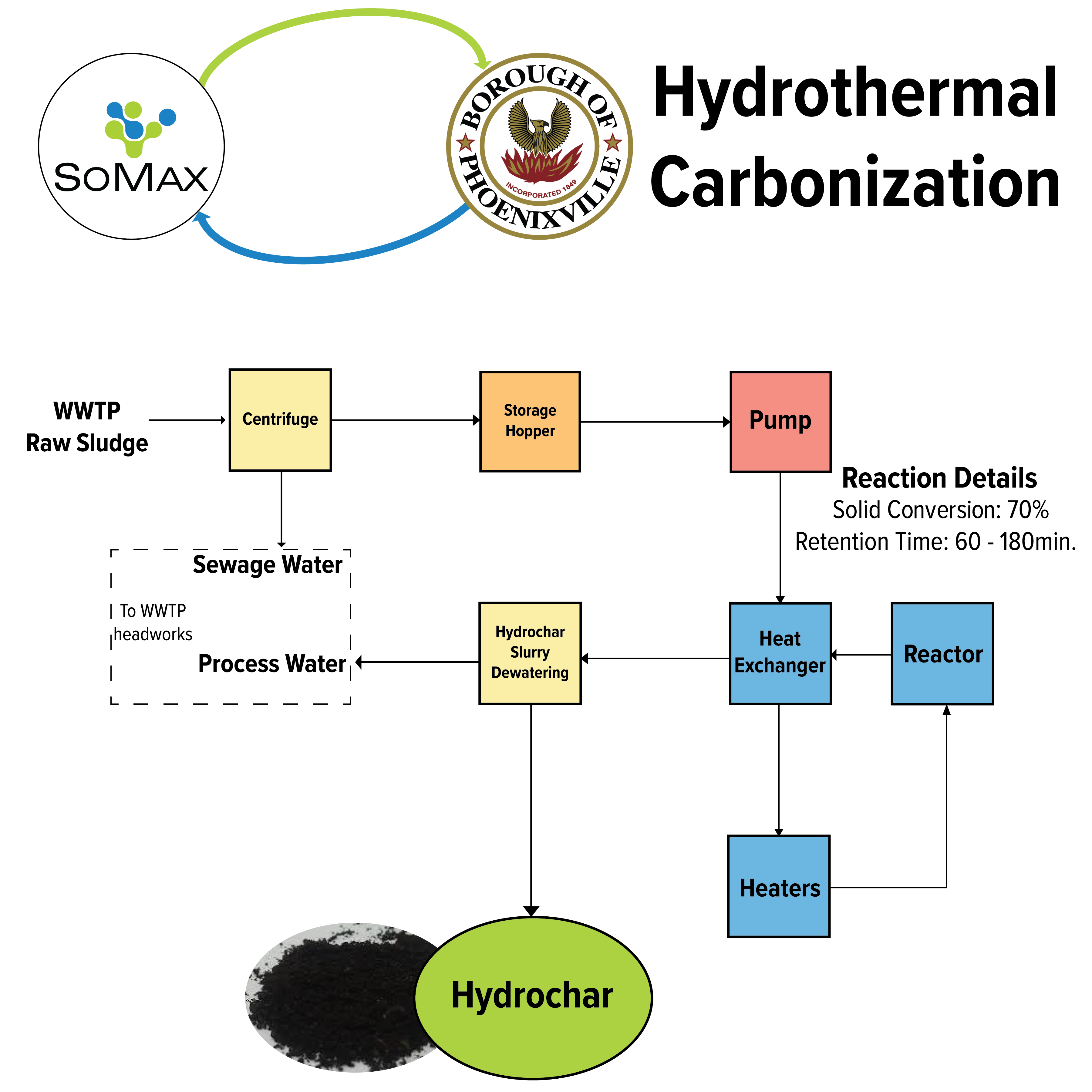 SOMAX Hydrothermal Carbonization Process